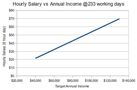 hourly wage vs salary away from home annual income vs hourly wage