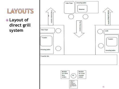 layout mcdonalds kitchen analysis of productivity improvement at mcdonald
