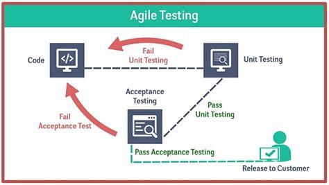 agile testing methodology diagram agile testing effective sharp and accurate test methodology