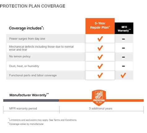 home depot retirement plan home depot refrigerator protection plan home plan