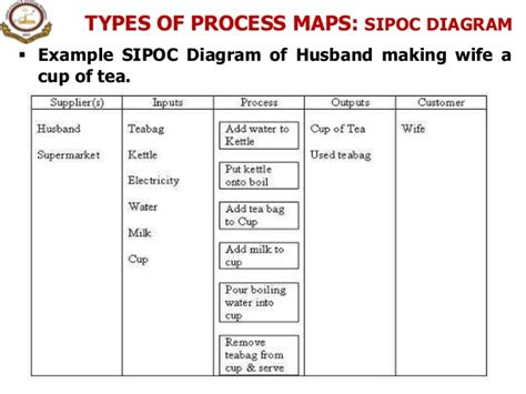 1 Introduction To Process Process Management Sipoc Diagram Exles