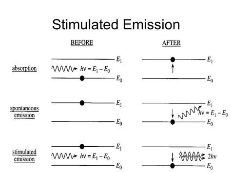 laser diodes stimulated emission laser light lification by stimulated emission of radiation ppt