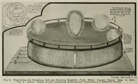 Tesla Egg Tesla S Egg Of Columbus How Tesla Performed The Feat Of