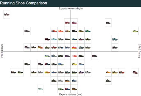 running shoes comparison compare running shoes runrepeat