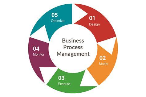 tutorial kissflow what is bpm business process management