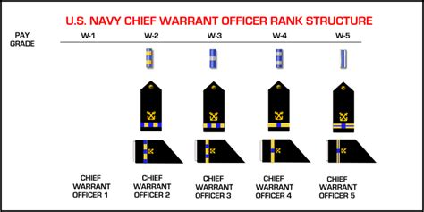 Navy Warrant Officer Ranks by Active Duty Naval Warrant Officers Ranks Farragut High