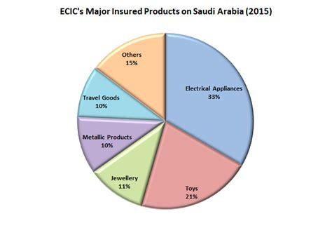 Credit Application Form Saudi Arabia Hong Kong Export Credit Insurance Corporation