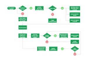 hr management process flowchart types of flowchart