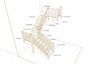 staircase terminology staircases explained in easy steps