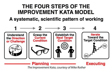 toyota business card template experience report katacon the and best toyota kata