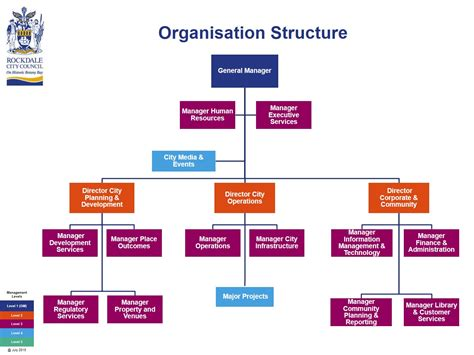 welcome to rockdale city council corporate structure