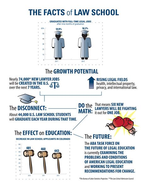 infographic the facts of school the docket