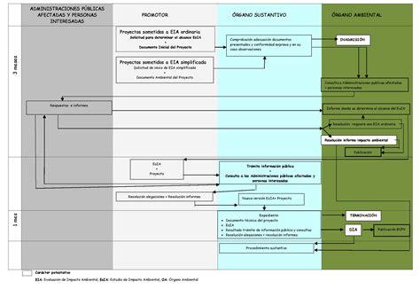 preguntas sobre el medio ambiente de si o no preguntas frecuentes sobre evaluaci 243 n de impacto ambiental