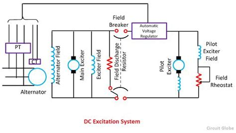 Controlling Definition by What Is Excitation System Definition Amp Types Of