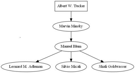 phd advisor lineage turing award genealogy 187 heidelberg laureate forum