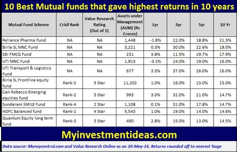 best funds funds the best funds to invest in pdf