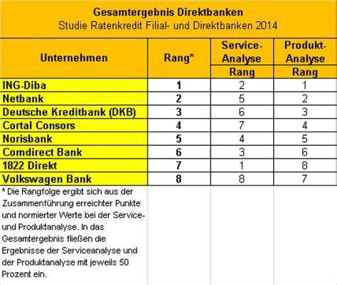 kreditzinsen sparda bank wo stimmen zins und service die besten ratenkredite n