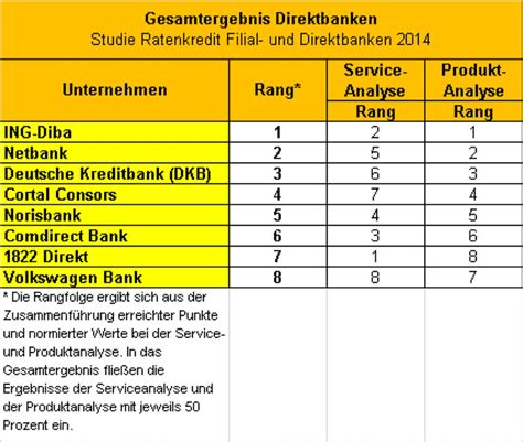 bankleitzahl dkb bank dkb filiale m 252 nchen musterdepot er 246 ffnen