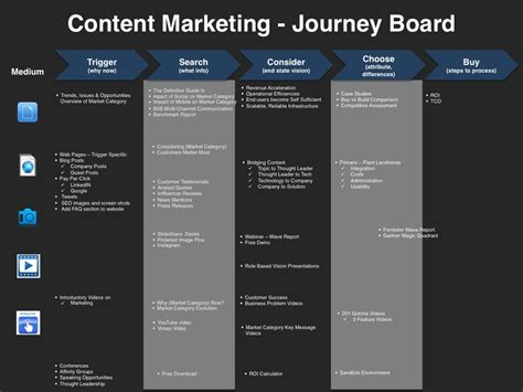 content marketing planning template four quadrant gtm