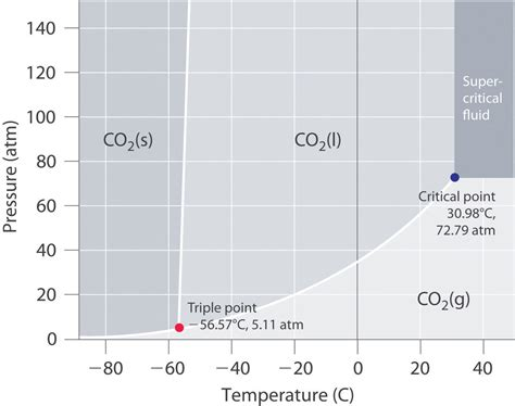 co2 phase diagram using the phase diagram for co 2 what phase is carbon