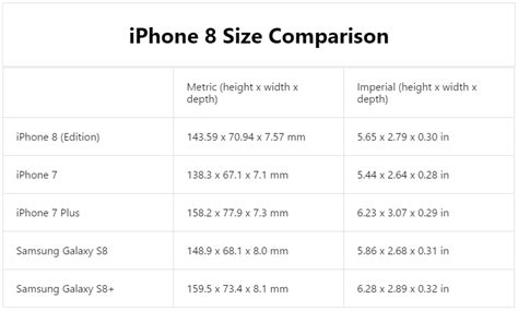 iphone 8 dimensions bigger than iphone 7 smaller than galaxy s8