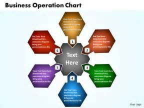 Business Process Example Of Operation Pictures To Pin On