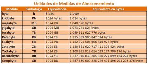 tabla de equivalencias a continuacion se presenta la tabla de tabla de equivalencias en sistemas tecnologia multimedia