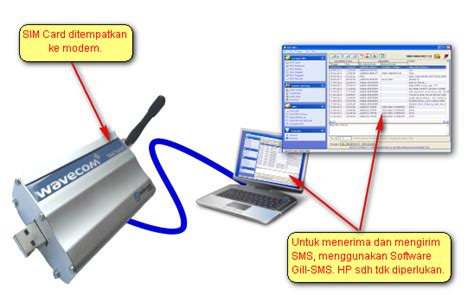 Modem Sms Gateway hp dan modem support sms gateway pt anriz global connection
