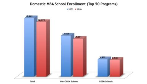 Current Enrollment For Mba by Aranda Author At The Consortium