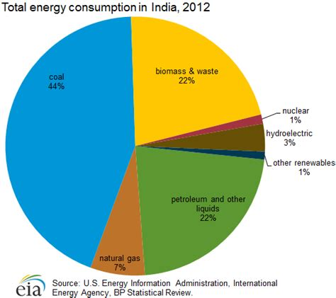 Energy Use Pattern In India And World | india s energy future through 2075 3000 quads