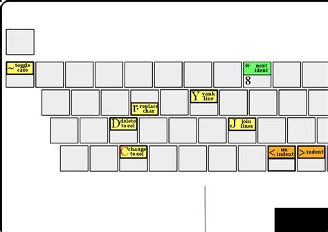 github vim tutorial 文本编辑器的快捷键 heaven s wall