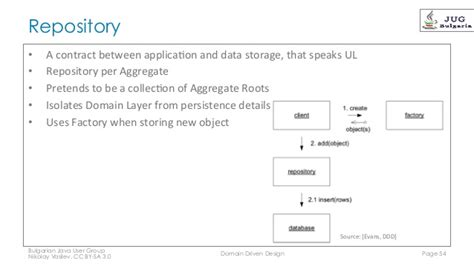 repository pattern aggregate root domain driven design