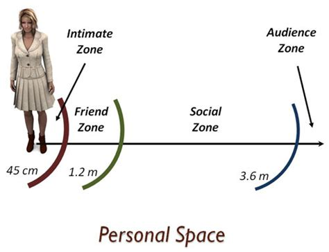 body language personal space lonerwolf