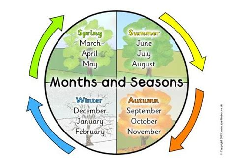 Months Of The Year Calendar Months And Seasons Calendar Posters Sb11281 Sparklebox