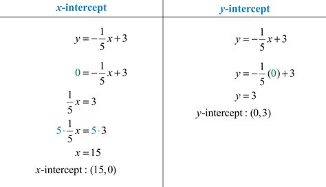 calculator x intercept how do you solve for y in an equation with x tessshebaylo