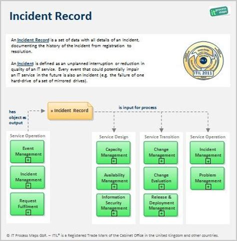 30 Best Images About Incident Management Itil On Pinterest Set Of Activities And The Two Itil Incident Management Process Template