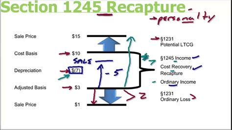 section 291 recapture tax section 1245 recapture youtube