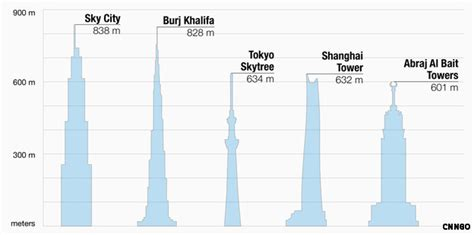 90 sq meters to feet construction of world s tallest building in 90 days
