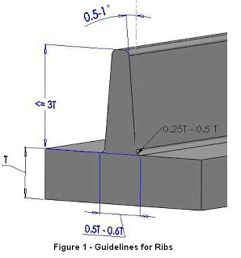 design guidelines injection molding mold technology injection molding design guidelines