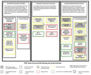 archived 2010 11 to 2012 13 risk based internal audit