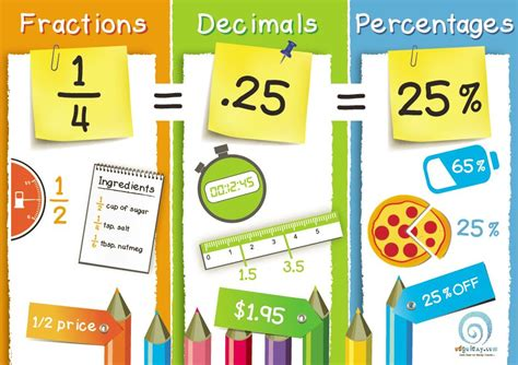 printable fraction poster fractions decimals percentages poster edgalaxy cool