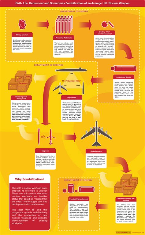 House Types Lifecycle Of A Nuclear Weapon Infographics Graphs Net