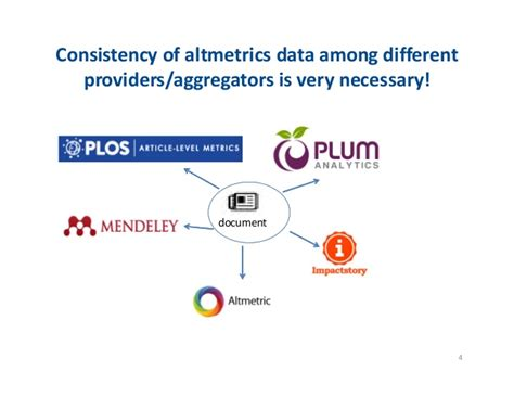 challenges in data collection challenges in altmetric data collection
