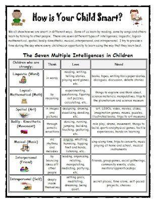 Lasota S Little Learners Multiple Intelligences And Mega