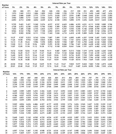 Annuity Factor Table by Annuityf Npv Annuity Factor Table