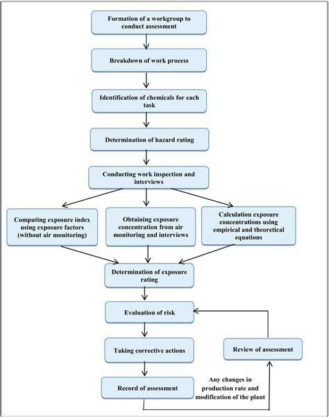 risk assessment process flowchart assessment template infection risk assessment
