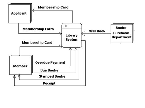 tujuan membuat dfd buat diagram level zero overview diagram