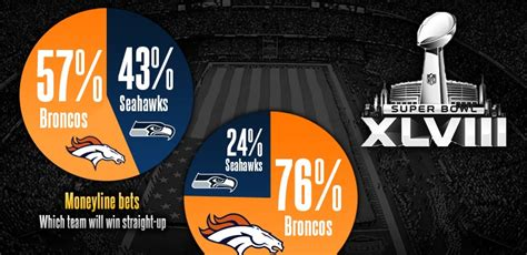 How Much Money For Winning Super Bowl - who will win super bowl xlviii the money is now on the