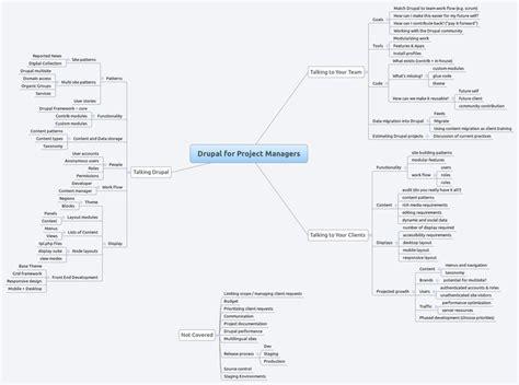 drupal module template 1000 ideas about drupal on ecommerce