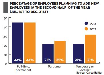 three quarters of employers planning employer hiring plans more temps no change in permanent